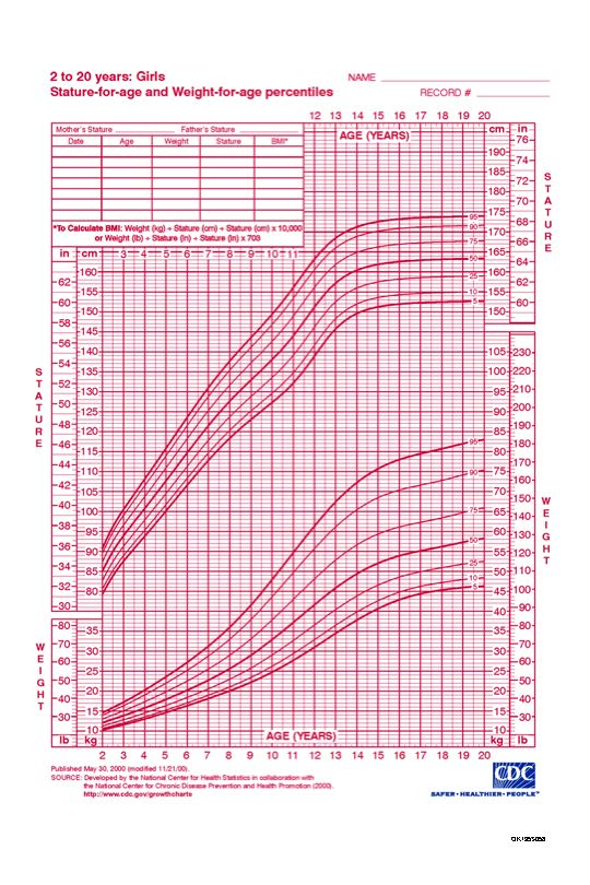 Cdc Girls Growth Chart