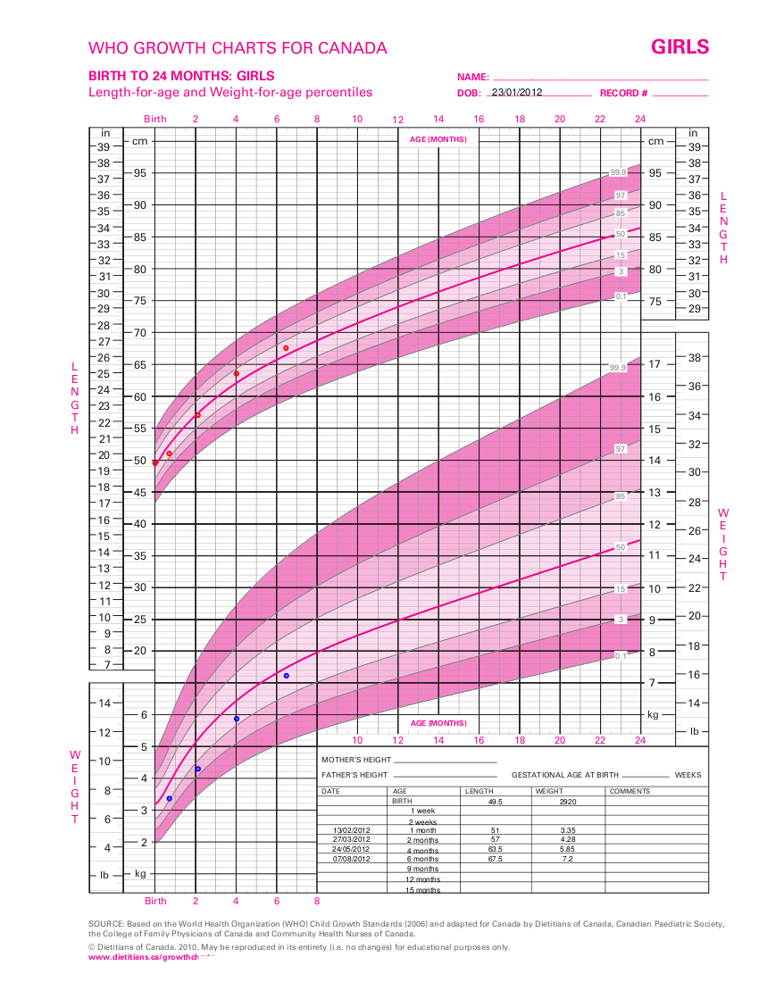 Infant Girl WHO Growth Chart — Site